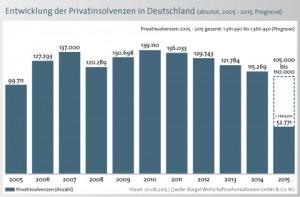 Bürgel-Schuldenbarometer-privatinsolvenzen-deutschland-jahresvergleich
